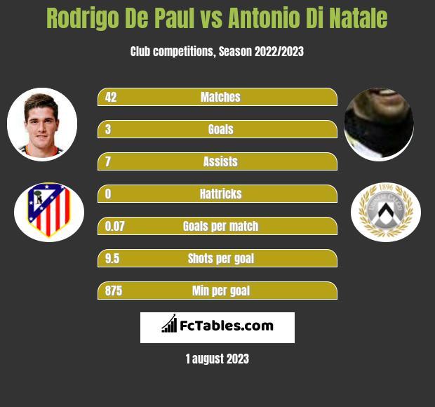 Rodrigo De Paul vs Antonio Di Natale infographic