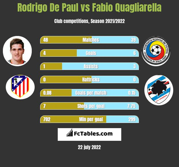 Rodrigo De Paul infographic statistics for Udinese