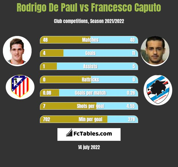 Rodrigo De Paul vs Francesco Caputo h2h player stats