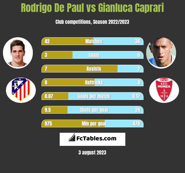 Rodrigo De Paul vs Gianluca Caprari infographic