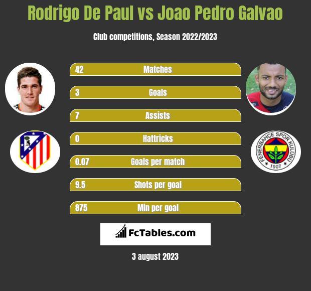 Rodrigo De Paul vs Joao Pedro Galvao h2h player stats