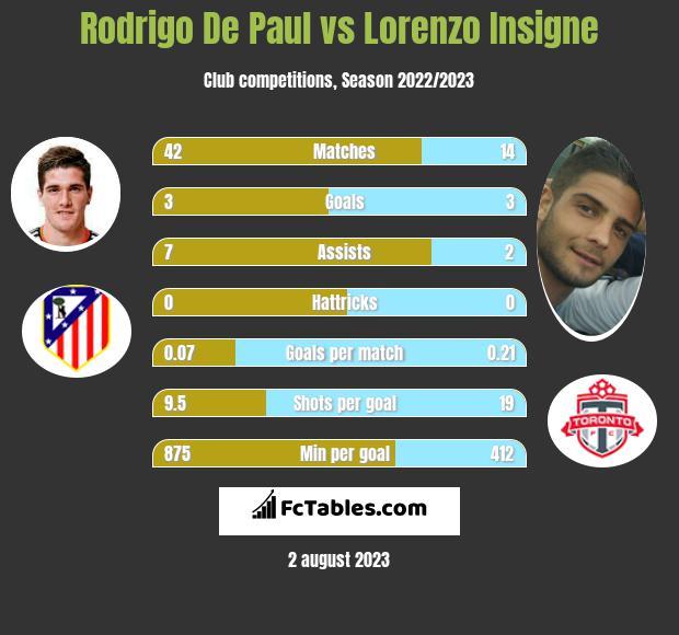 Rodrigo De Paul vs Lorenzo Insigne h2h player stats