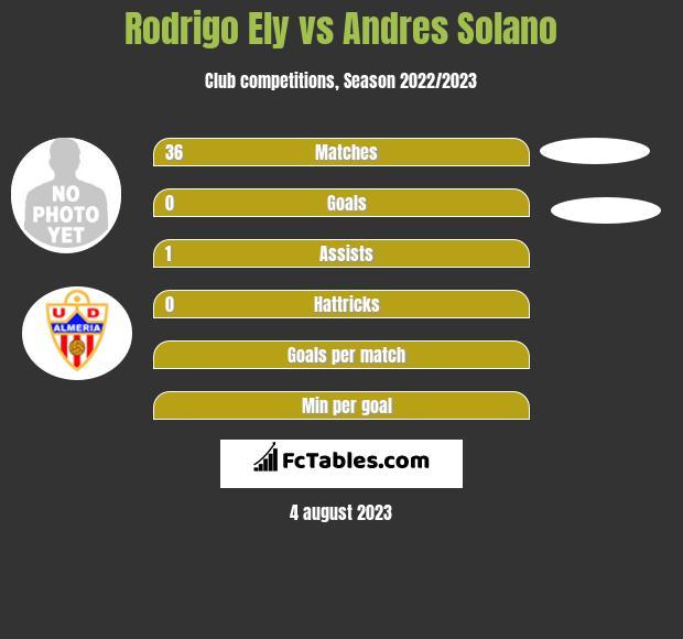 Rodrigo Ely vs Andres Solano infographic