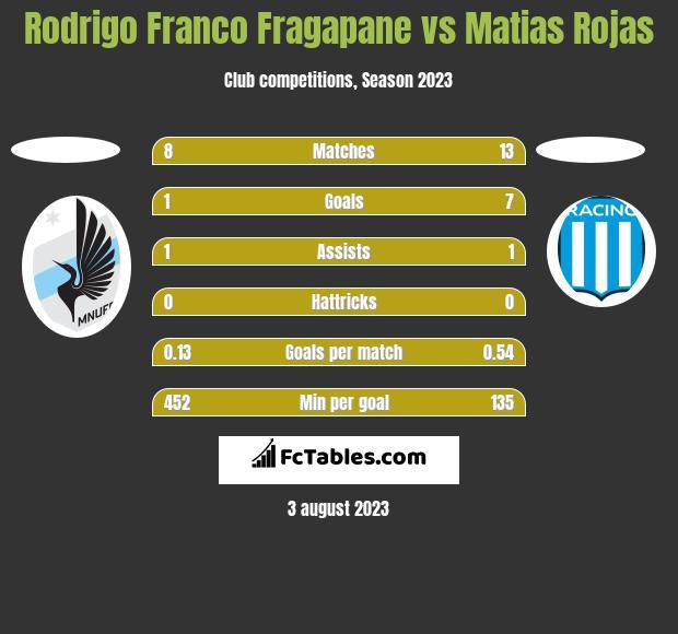 Rodrigo Franco Fragapane vs Matias Rojas h2h player stats