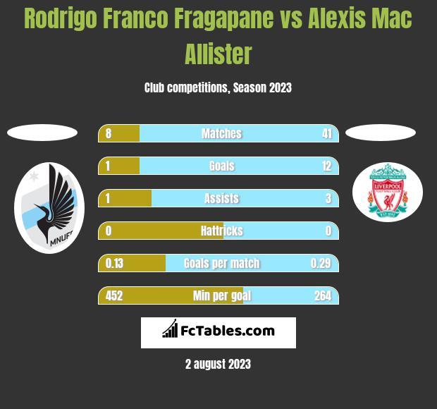 Rodrigo Franco Fragapane vs Alexis Mac Allister h2h player stats