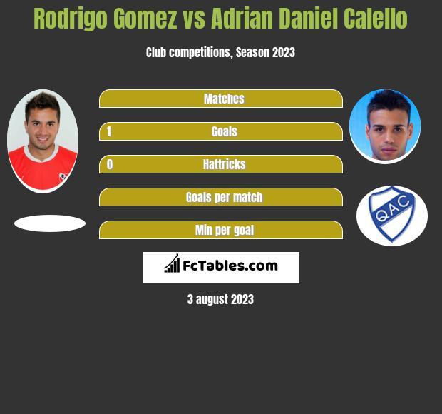 Rodrigo Gomez vs Adrian Daniel Calello infographic
