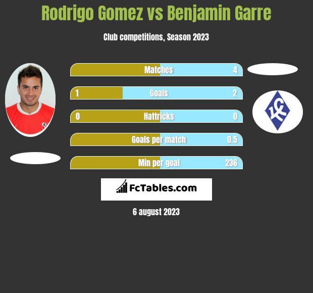 Rodrigo Gomez vs Benjamin Garre infographic
