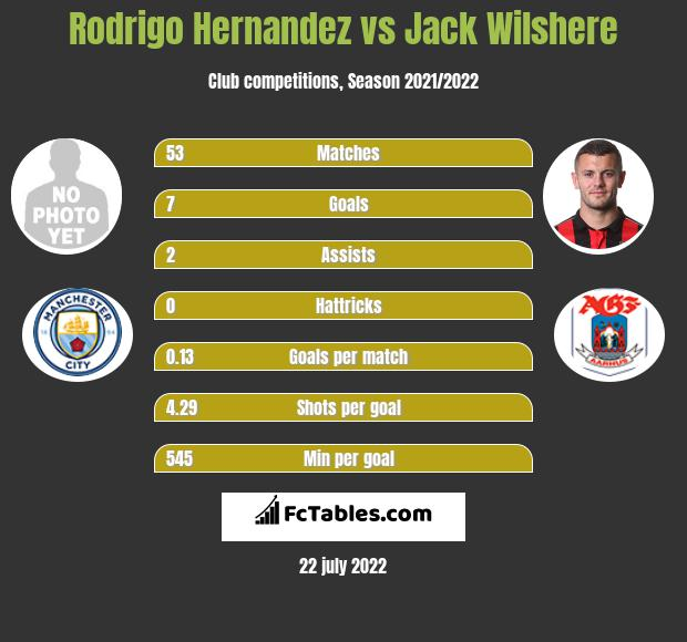 Rodrigo Hernandez vs Jack Wilshere infographic