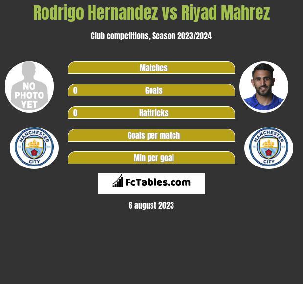Rodrigo Hernandez vs Riyad Mahrez infographic