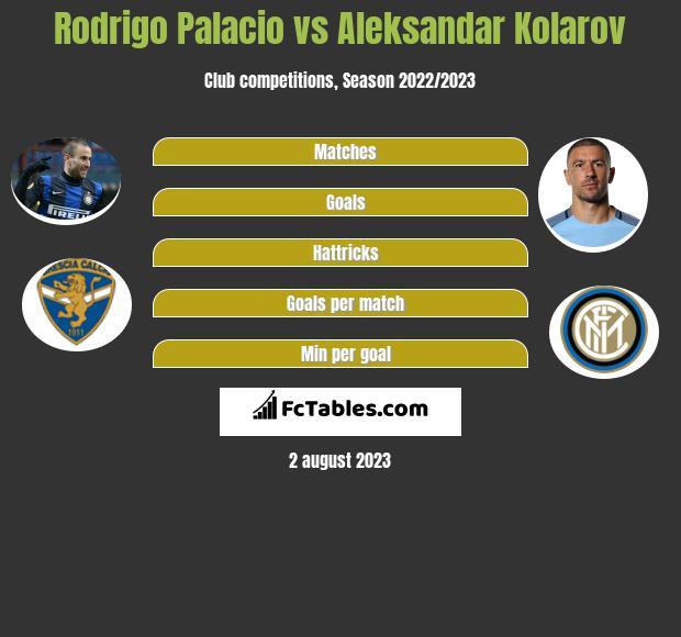 Rodrigo Palacio vs Aleksandar Kolarov h2h player stats