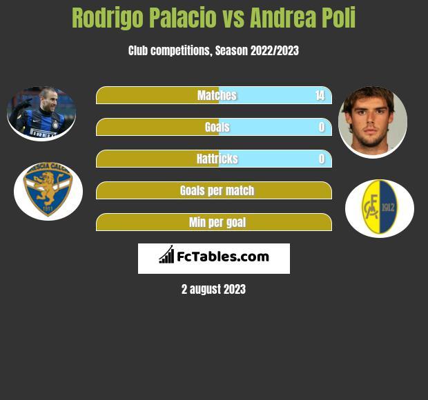 Rodrigo Palacio vs Andrea Poli infographic