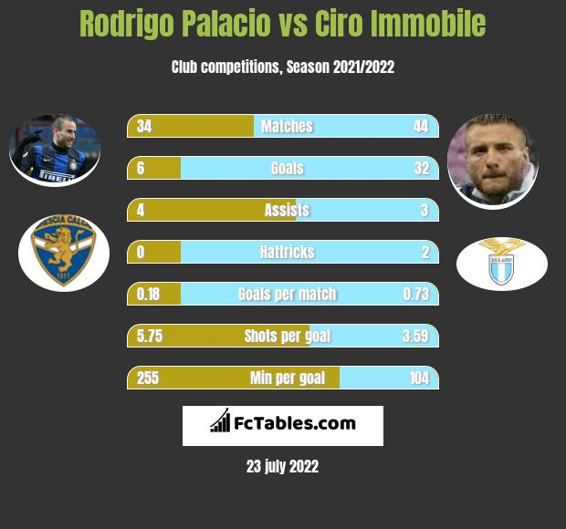 Rodrigo Palacio vs Ciro Immobile h2h player stats
