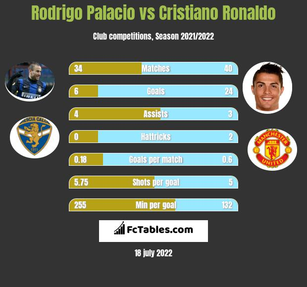 Rodrigo Palacio vs Cristiano Ronaldo h2h player stats