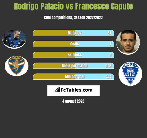 Rodrigo Palacio vs Francesco Caputo h2h player stats