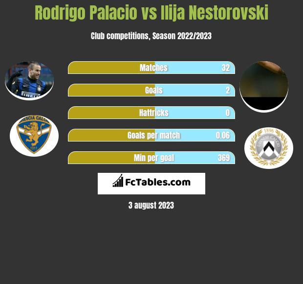 Rodrigo Palacio vs Ilija Nestorovski infographic