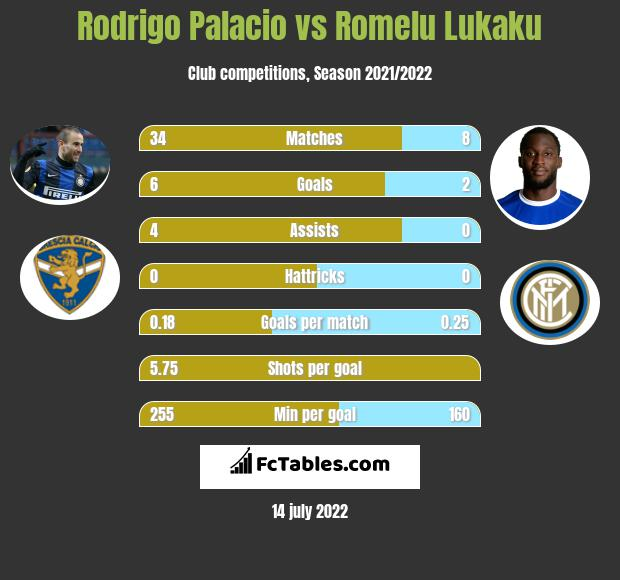 Rodrigo Palacio vs Romelu Lukaku h2h player stats