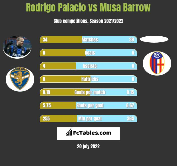 Rodrigo Palacio vs Musa Barrow infographic