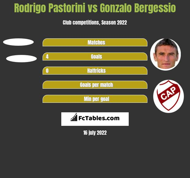 Rodrigo Pastorini vs Gonzalo Bergessio h2h player stats