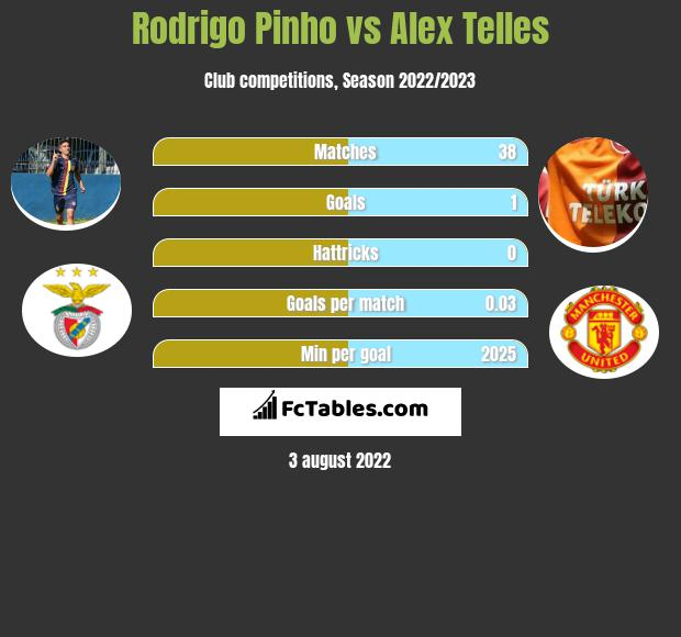 Rodrigo Pinho vs Alex Telles h2h player stats