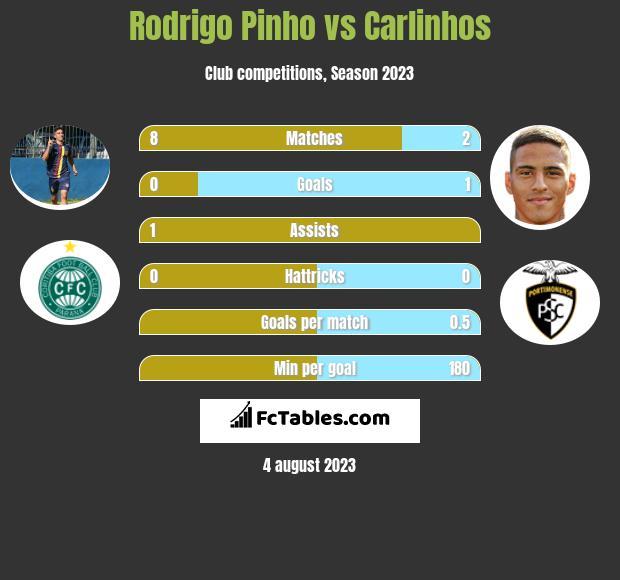 Rodrigo Pinho vs Carlinhos h2h player stats