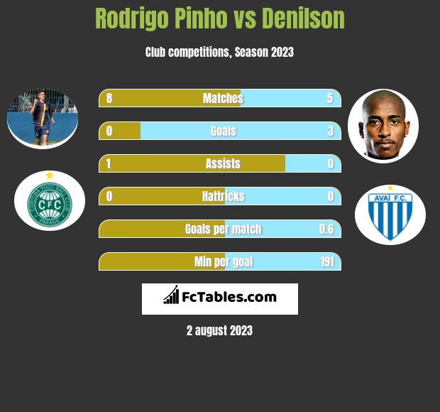 Rodrigo Pinho vs Denilson infographic