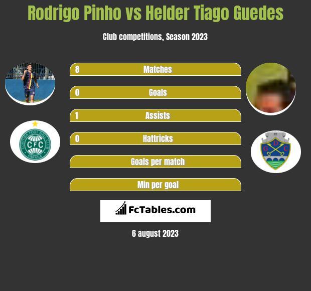 Rodrigo Pinho vs Helder Tiago Guedes h2h player stats