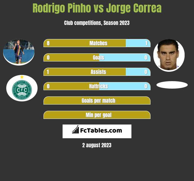 Rodrigo Pinho vs Jorge Correa infographic