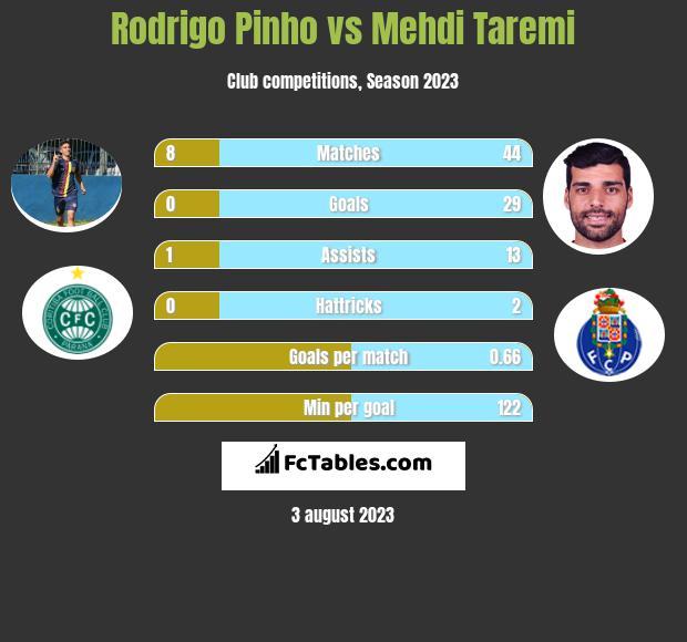 Rodrigo Pinho vs Mehdi Taremi h2h player stats