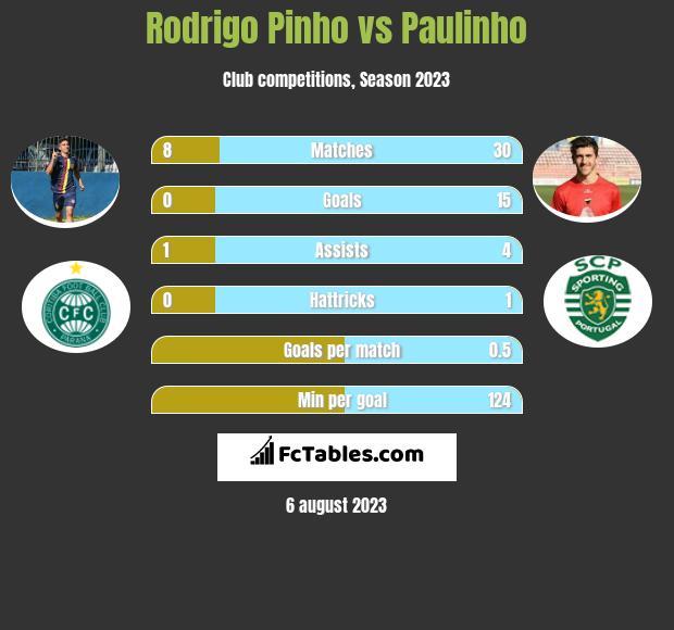 Rodrigo Pinho vs Paulinho h2h player stats
