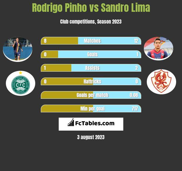 Rodrigo Pinho vs Sandro Lima h2h player stats