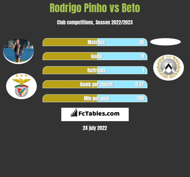 Rodrigo Pinho vs Beto h2h player stats
