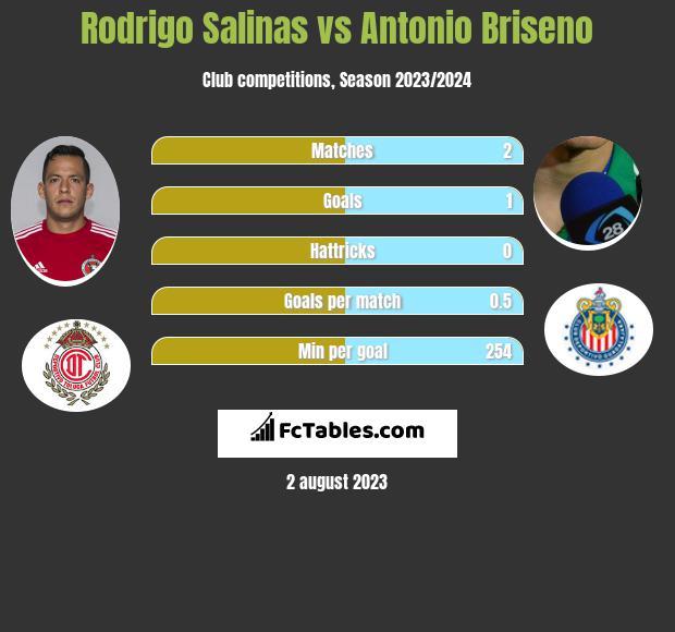 Rodrigo Salinas vs Antonio Briseno infographic