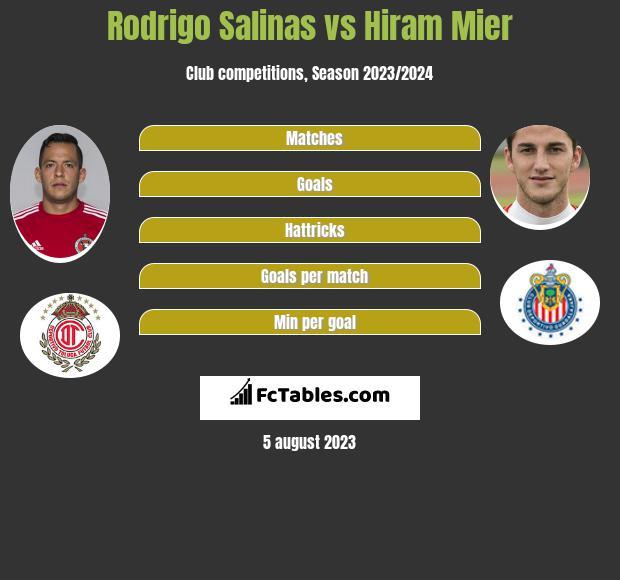 Rodrigo Salinas vs Hiram Mier infographic