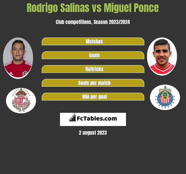 Rodrigo Salinas vs Miguel Ponce infographic