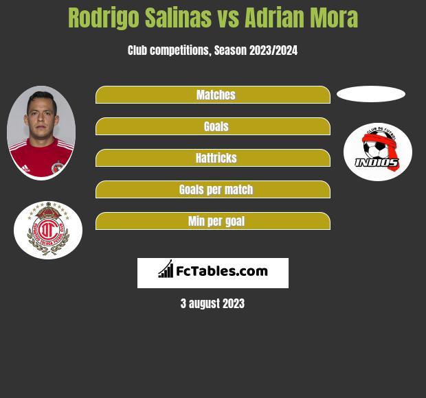 Rodrigo Salinas vs Adrian Mora infographic