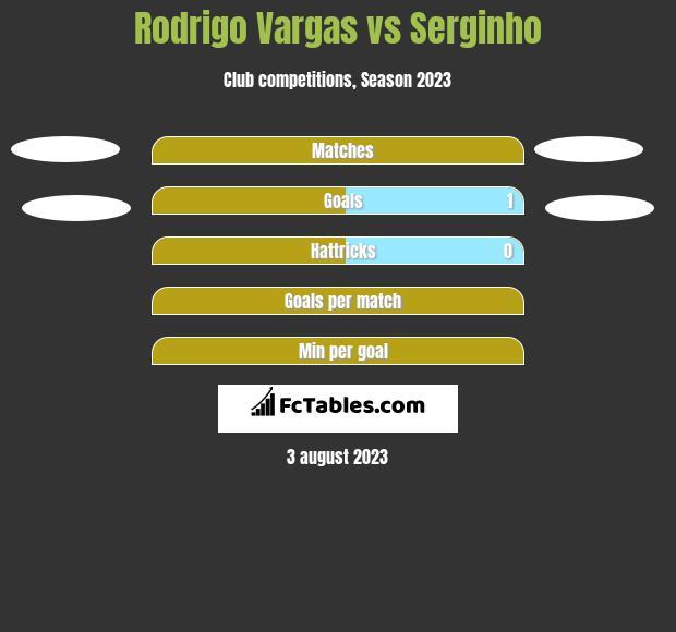 Rodrigo Vargas vs Serginho h2h player stats