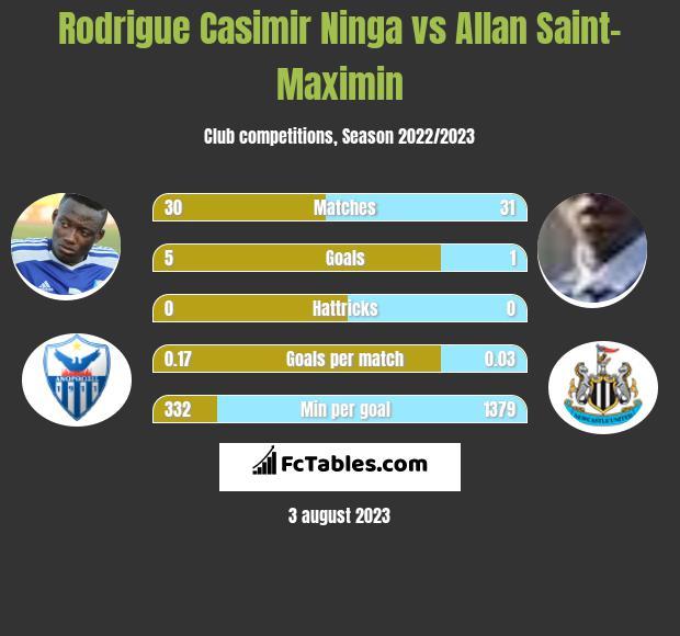 Rodrigue Casimir Ninga vs Allan Saint-Maximin h2h player stats