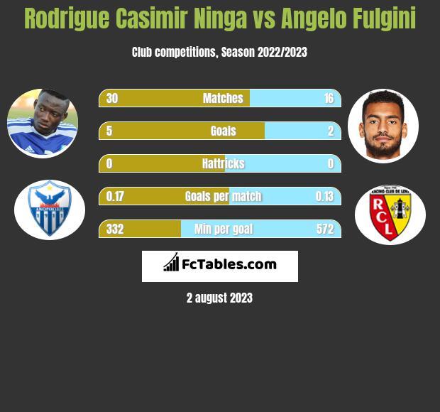 Rodrigue Casimir Ninga vs Angelo Fulgini infographic