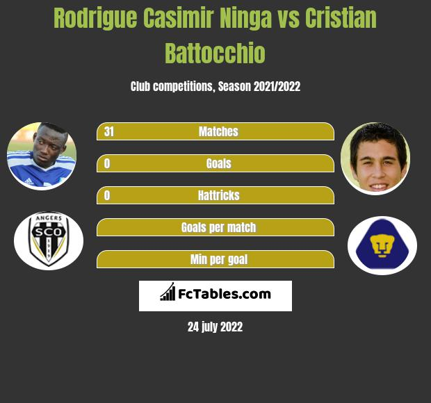 Rodrigue Casimir Ninga vs Cristian Battocchio infographic