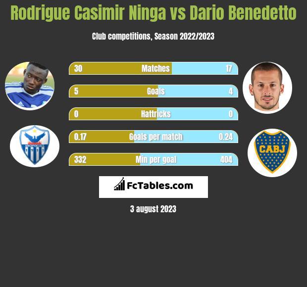 Rodrigue Casimir Ninga vs Dario Benedetto infographic