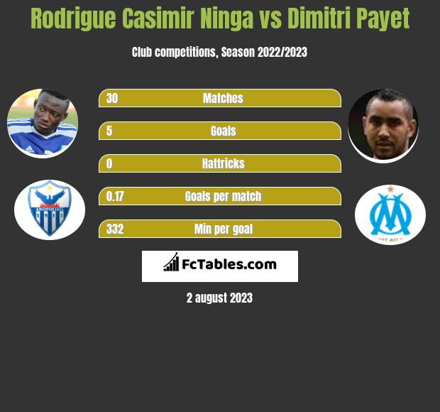 Rodrigue Casimir Ninga vs Dimitri Payet infographic