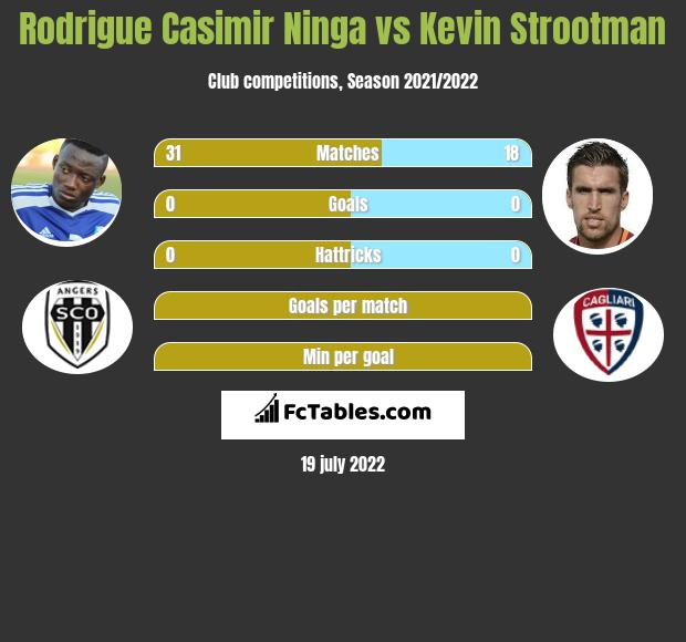 Rodrigue Casimir Ninga vs Kevin Strootman infographic