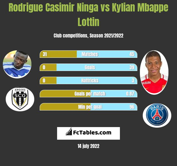 Rodrigue Casimir Ninga infographic statistics for Angers