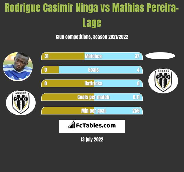 Rodrigue Casimir Ninga vs Mathias Pereira-Lage infographic