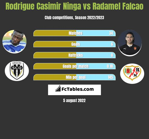 Rodrigue Casimir Ninga vs Radamel Falcao h2h player stats