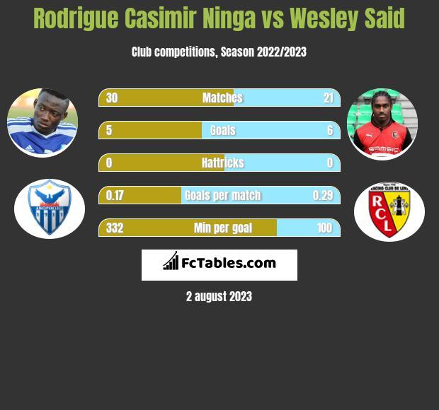 Rodrigue Casimir Ninga vs Wesley Said h2h player stats