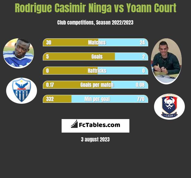 Rodrigue Casimir Ninga vs Yoann Court infographic