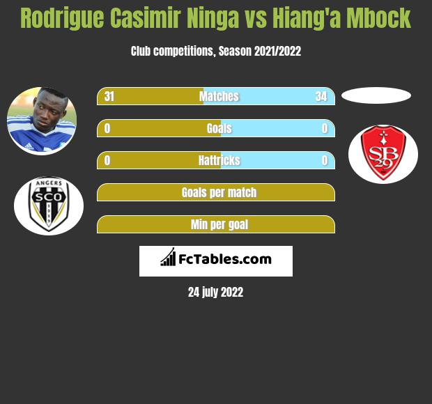 Rodrigue Casimir Ninga vs Hiang'a Mbock infographic