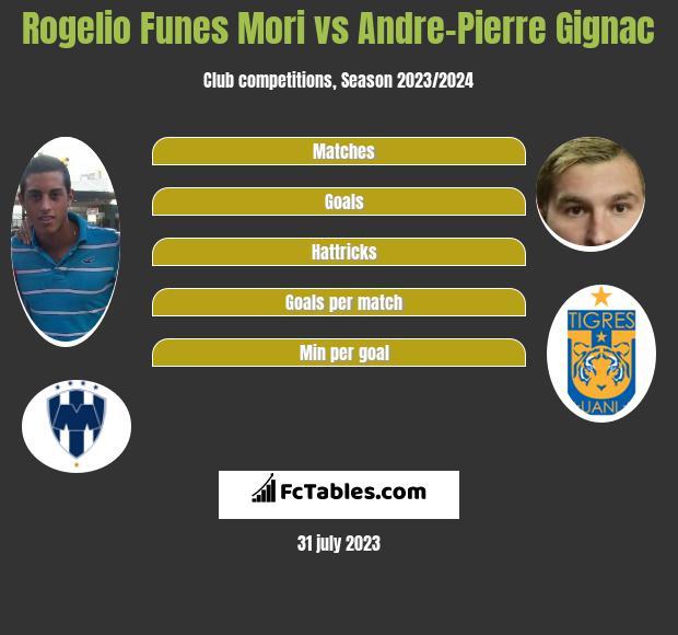 Rogelio Funes Mori vs Andre-Pierre Gignac h2h player stats