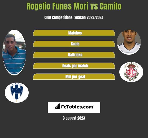 Rogelio Funes Mori vs Camilo infographic